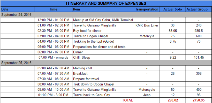 itinerary-and-summary-of-expenses